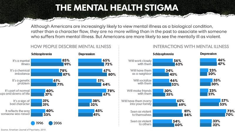 Mental Health Stigma The Kennedy Forum Illinois