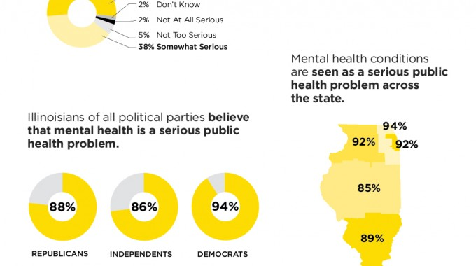 "POLL: Majority Support ""Radical"" Or ""Significant"" Changes To How Mental Health Issues Are Handled In Illinois;  9 Out Of 10 Say Stigma Exists"